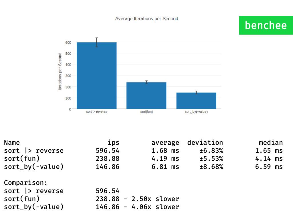Name ips average deviation median sort |> rever...