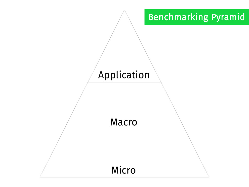 Application Macro Micro Benchmarking Pyramid