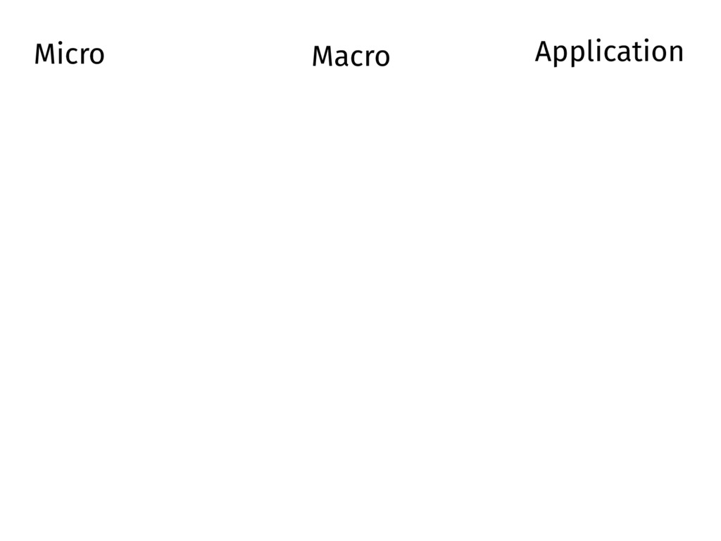 Micro Macro Application