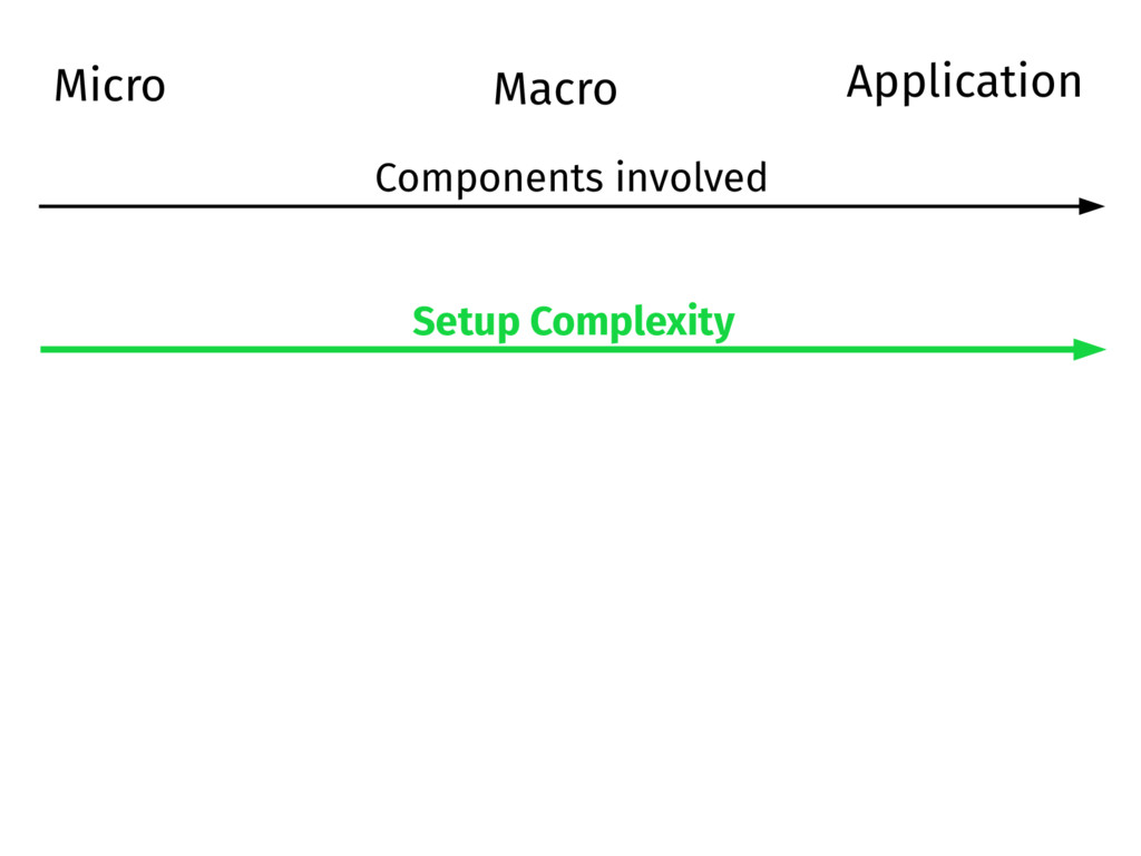 Micro Macro Setup Complexity Components involve...