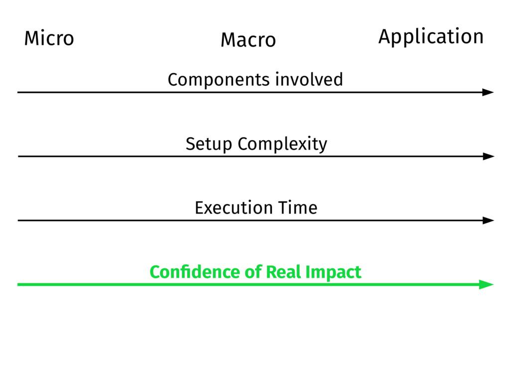 Micro Macro Setup Complexity Execution Time Con...