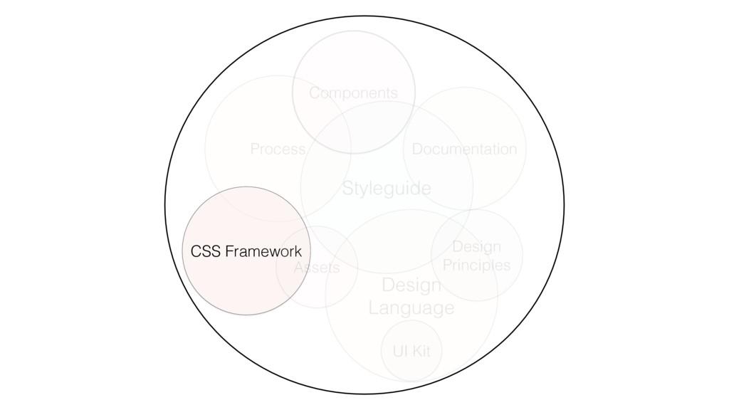 Components Process CSS Framework Styleguide Des...