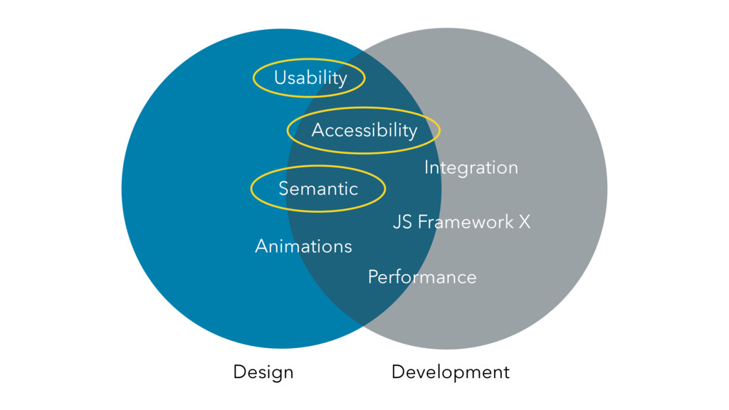 Design Development Accessibility Animations Int...