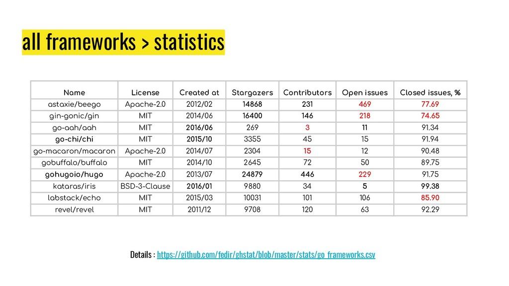 all frameworks > statistics Name License Create...