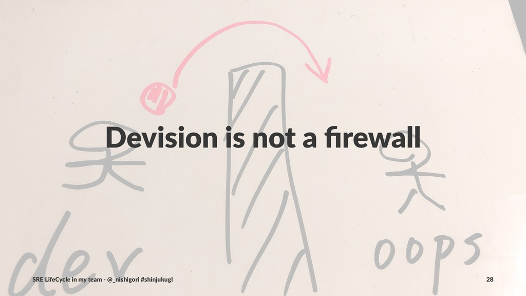 Devision is not a firewall SRE LifeCycle in my t...