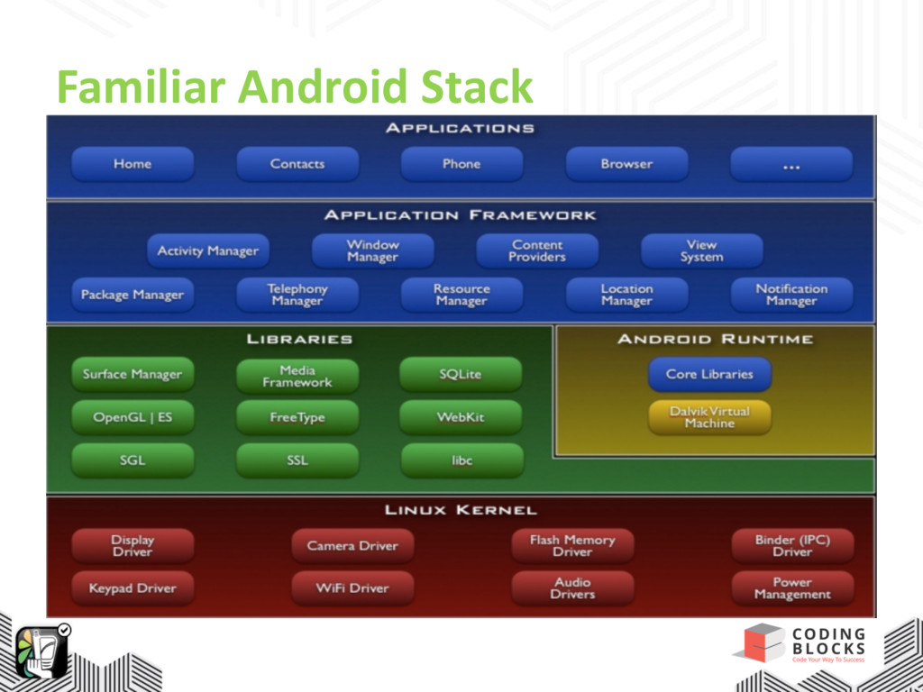 Familiar Android Stack