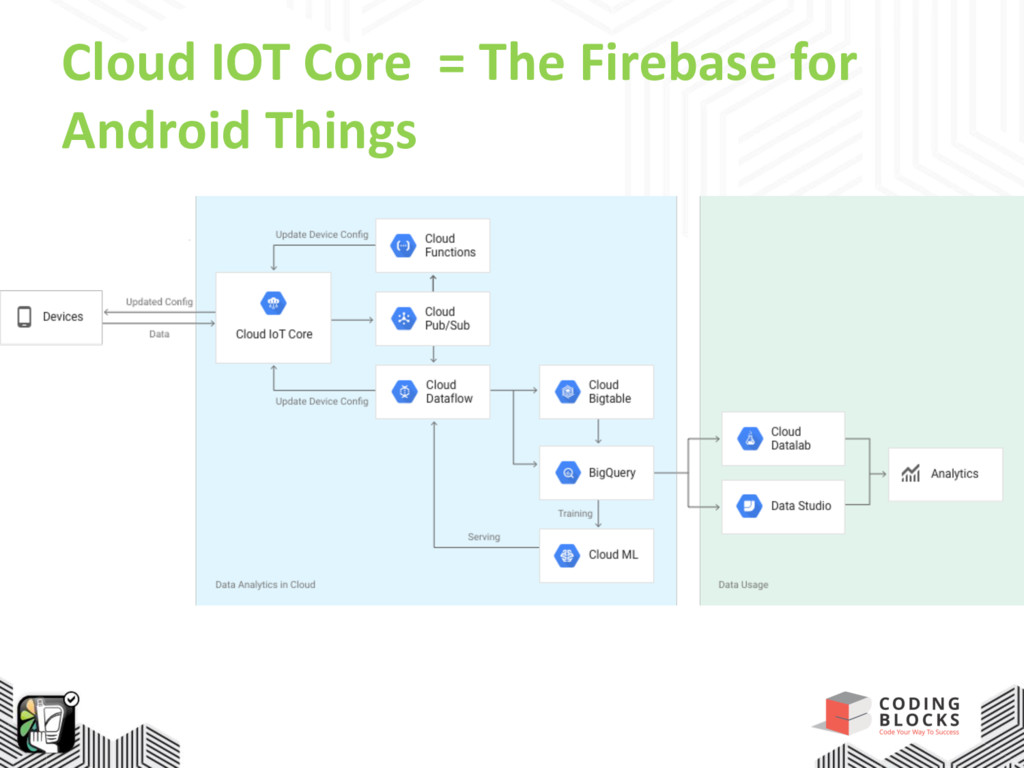 Cloud IOT Core = The Firebase for Android Things