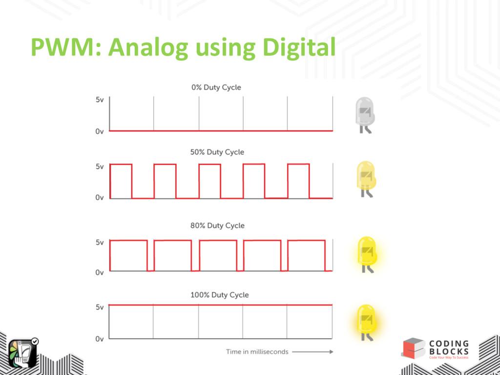 PWM: Analog using Digital