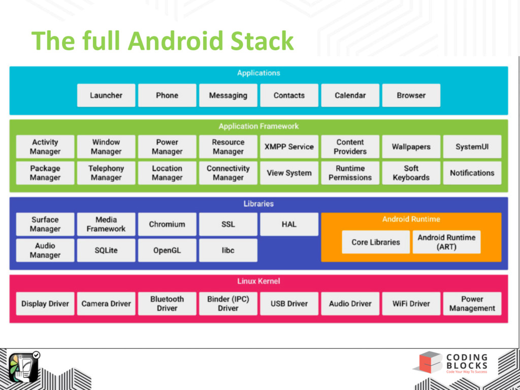 The full Android Stack