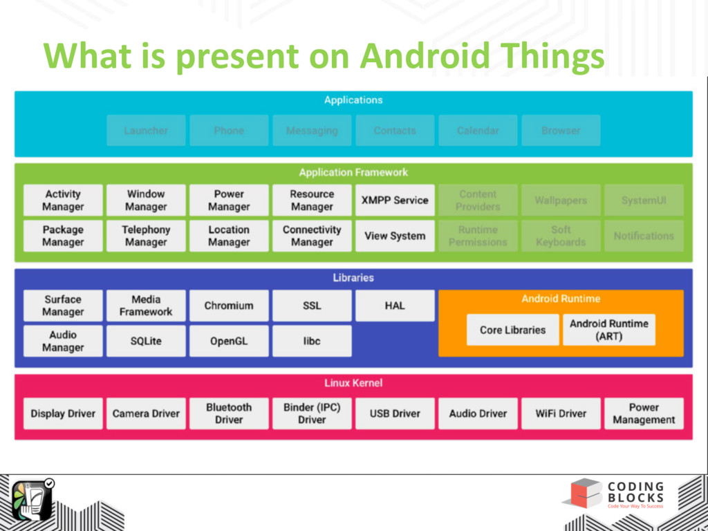 What is present on Android Things