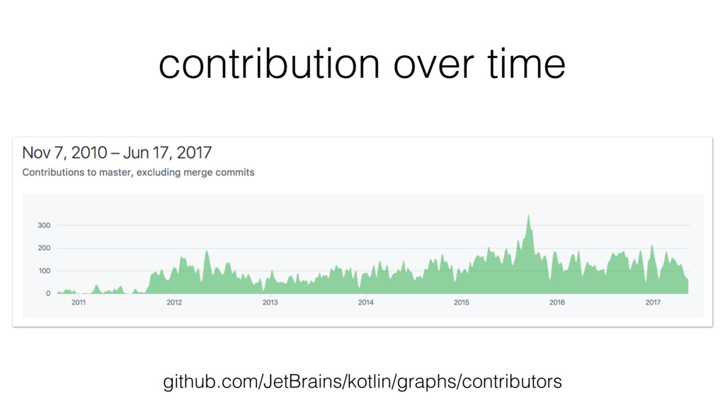 contribution over time github.com/JetBrains/kot...