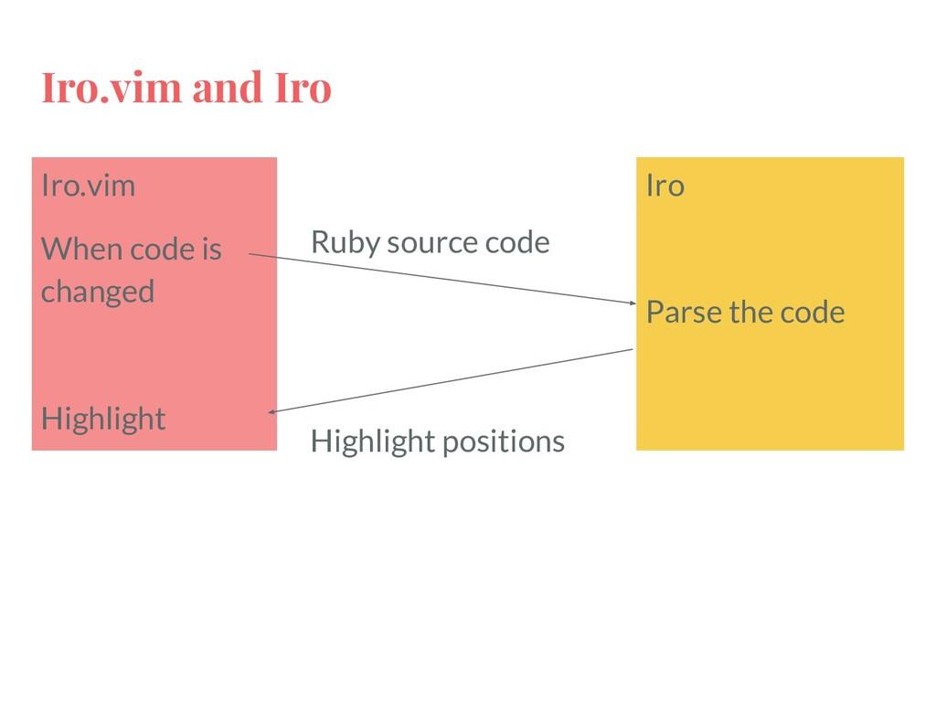 Iro.vim and Iro Iro.vim When code is changed Hi...