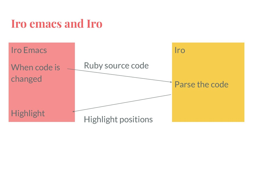 Iro emacs and Iro Iro Emacs When code is change...