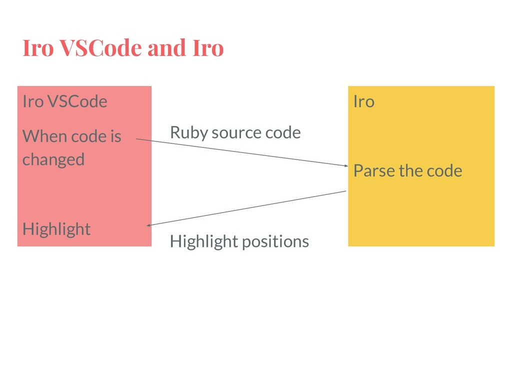 Iro VSCode and Iro Iro VSCode When code is chan...