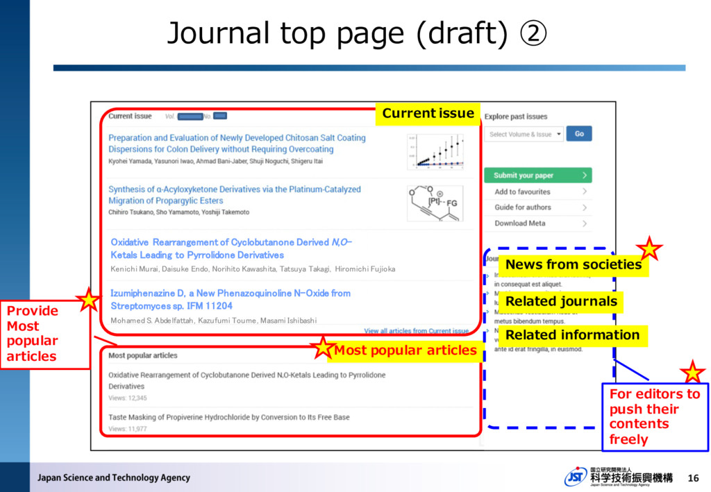 16 Current issue Provide Most popular articles ...