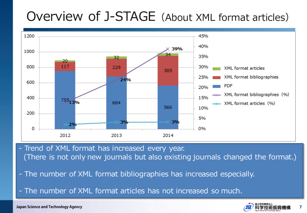 7 Overview of J-STAGE(About XML format articles...