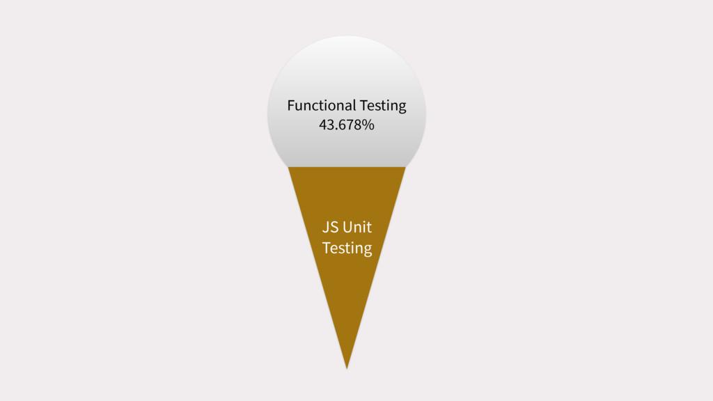 Functional Testing 43.678% JS Unit Testing