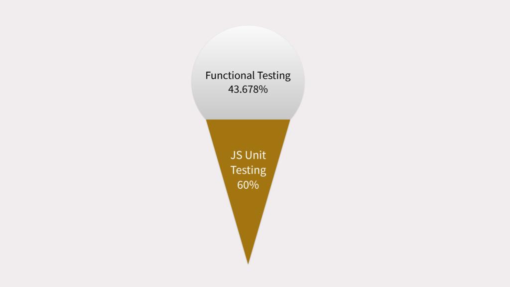 Functional Testing 43.678% JS Unit Testing 60%