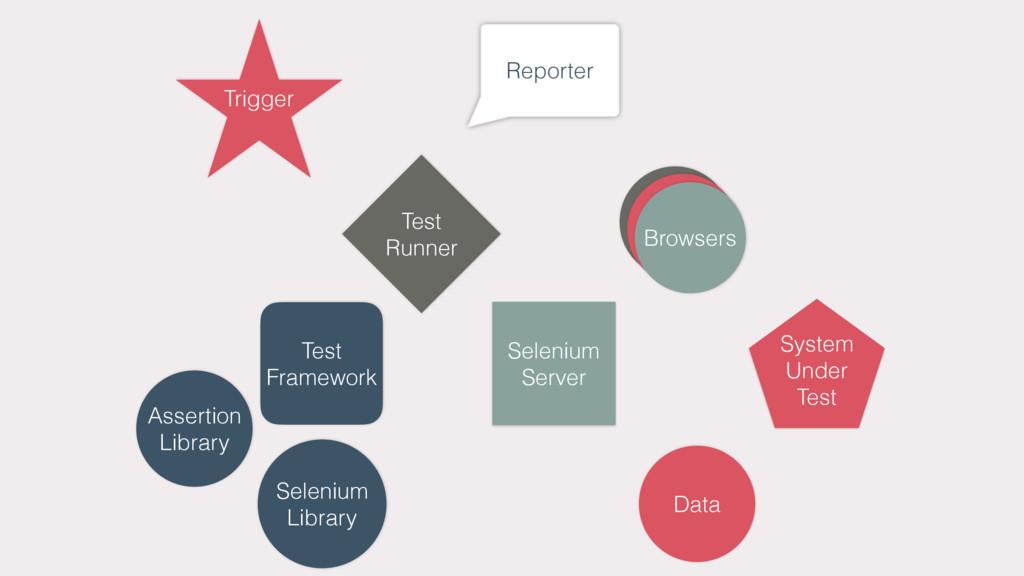 Trigger Reporter Test Runner Assertion Library ...