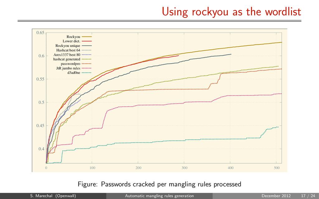 Using rockyou as the wordlist 0.4 0.45 0.5 0.55...