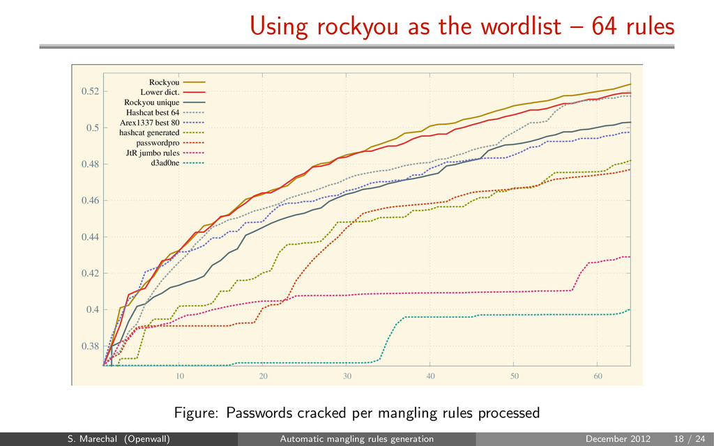 Using rockyou as the wordlist – 64 rules 0.38 0...