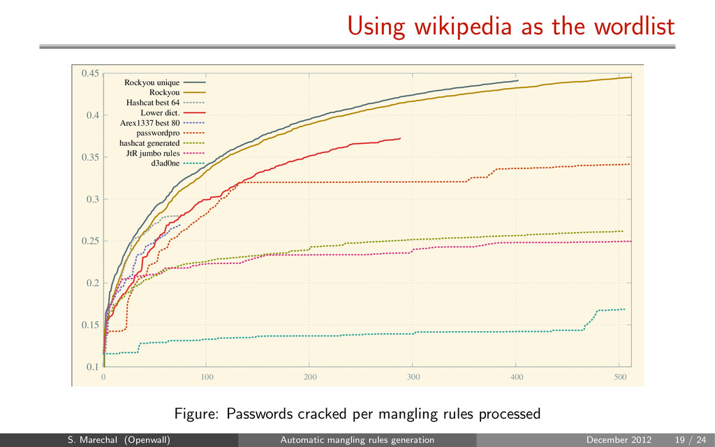 Using wikipedia as the wordlist 0.1 0.15 0.2 0....