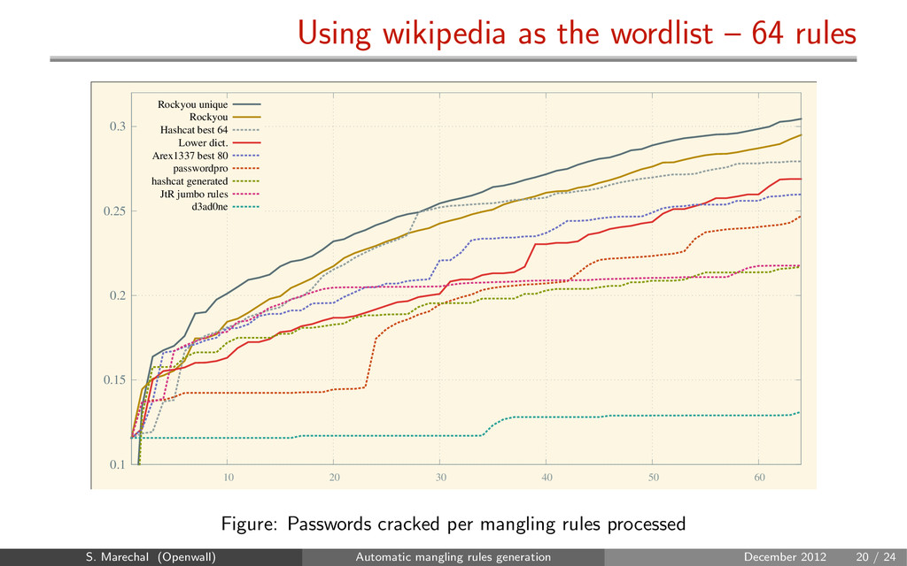 Using wikipedia as the wordlist – 64 rules 0.1 ...