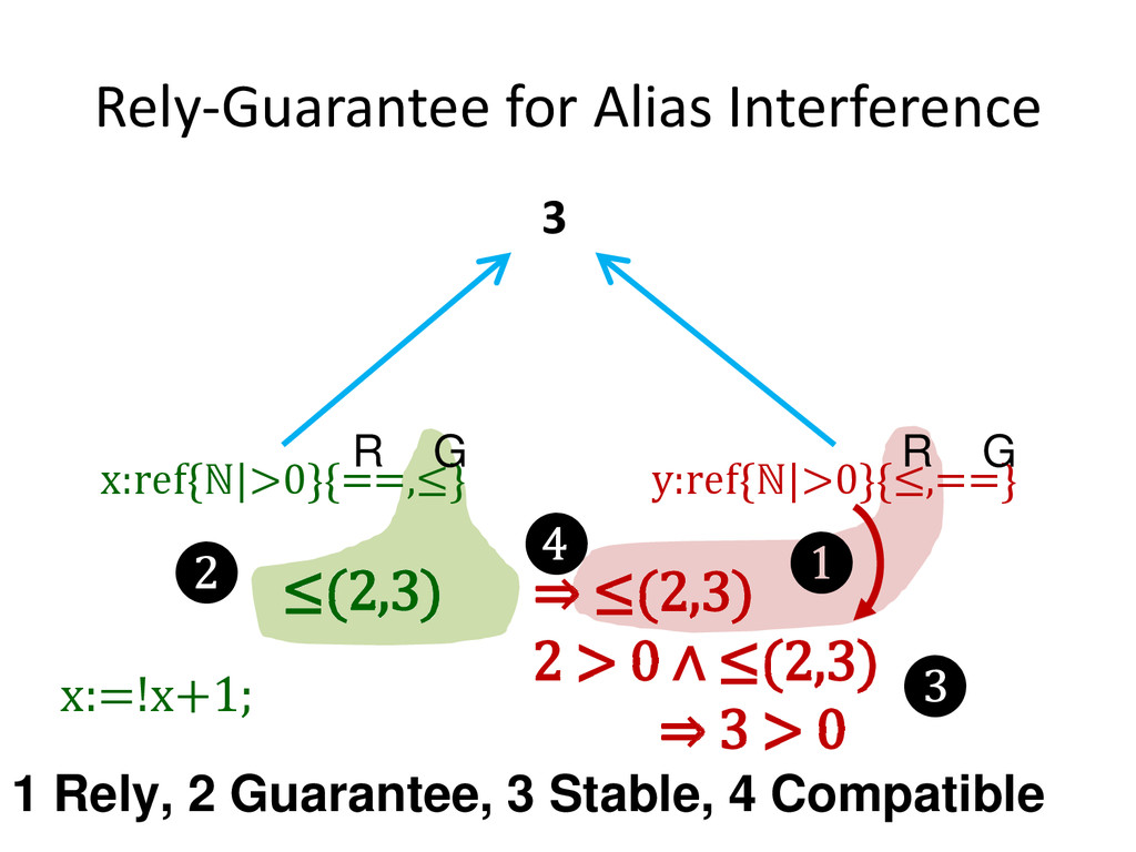 Rely-Guarantee for Alias Interference x:ref{ℕ|>...