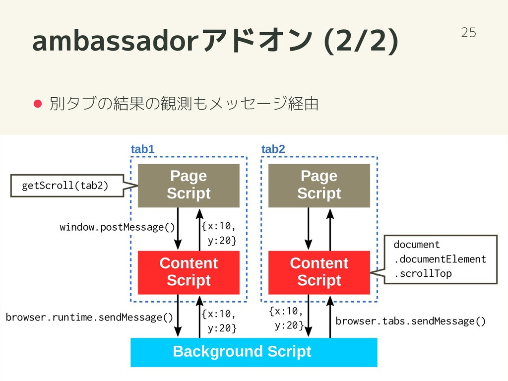 ambassadorアドオン (2/2) 別タブの結果の観測もメッセージ経由 25 Backg...