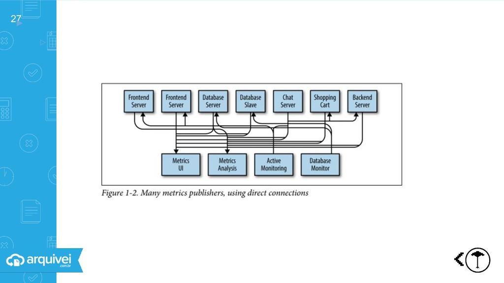 27 ▸ ▹ Comunicaçã o entre sistemas