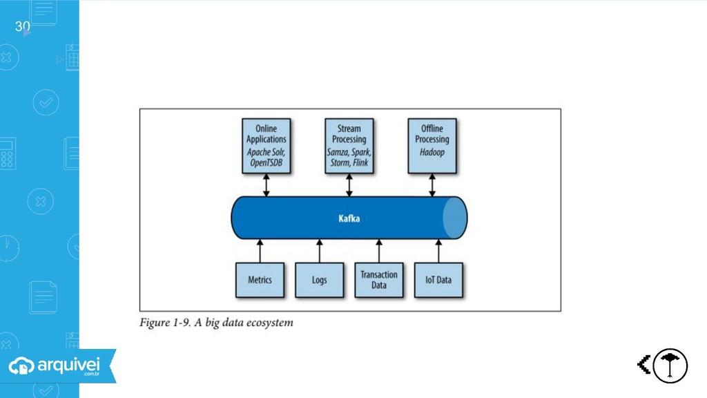 30 ▸ ▹ Ecossistema de Big Data