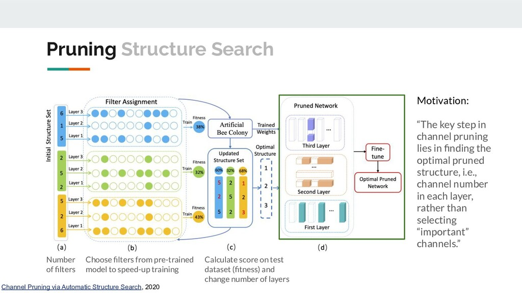 Pruning Structure Search Channel Pruning via Au...