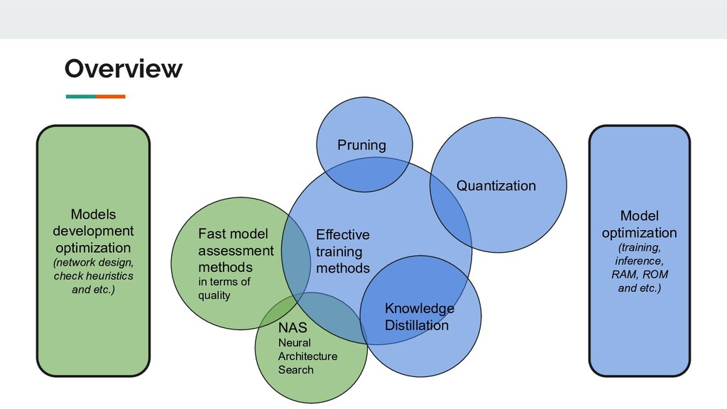 Overview Models development optimization (netwo...