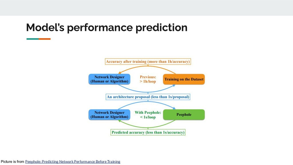 Model's performance prediction Picture is from ...