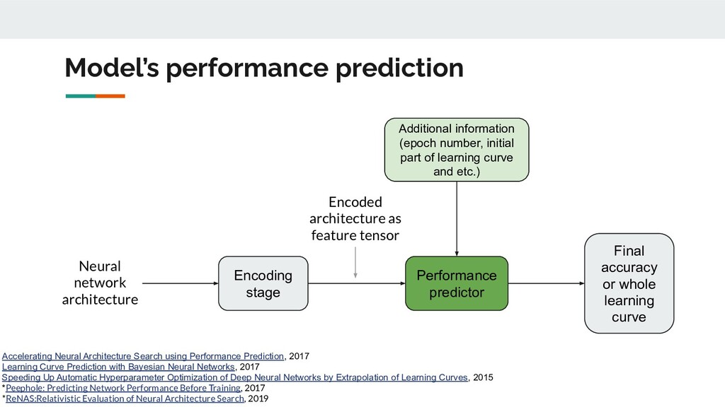 Model's performance prediction Neural network a...