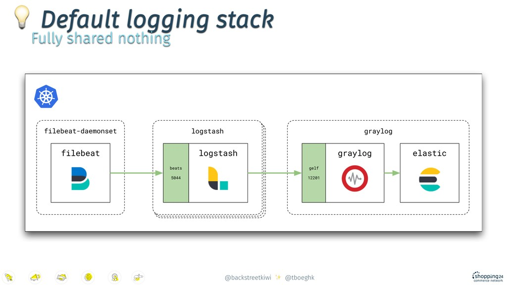 @backstreetkiwi ✨ @tboeghk  Default logging sta...