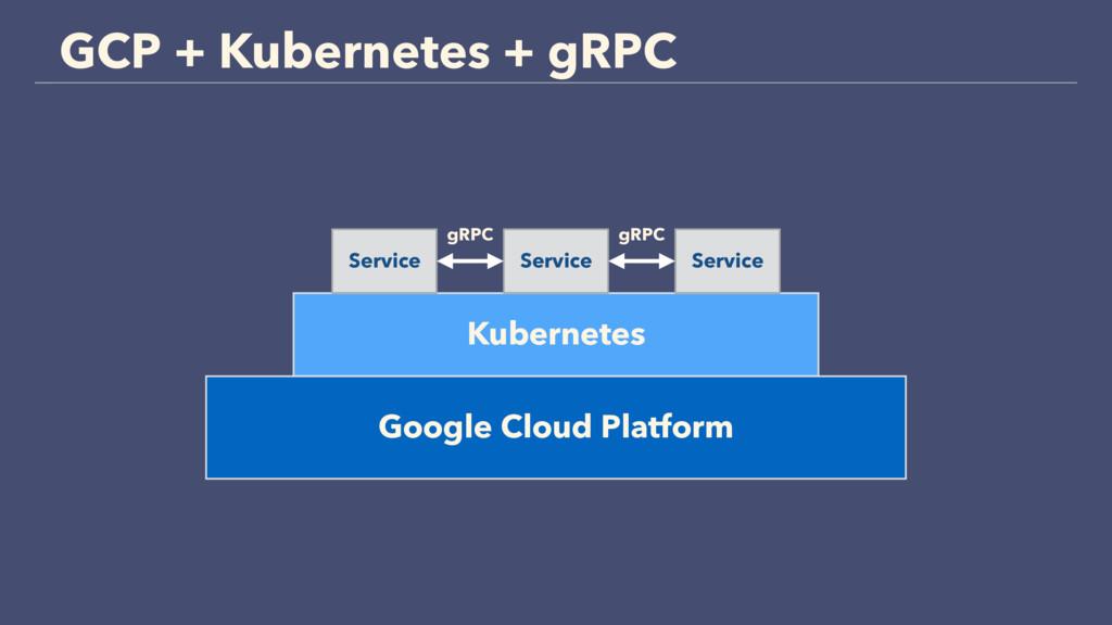 GCP + Kubernetes + gRPC Google Cloud Platform K...