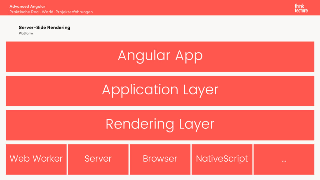 Angular App Application Layer Rendering Layer W...