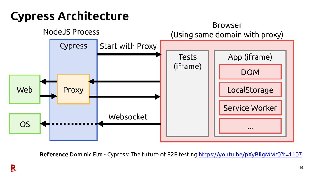 14 Cypress Architecture Browser (Using same dom...