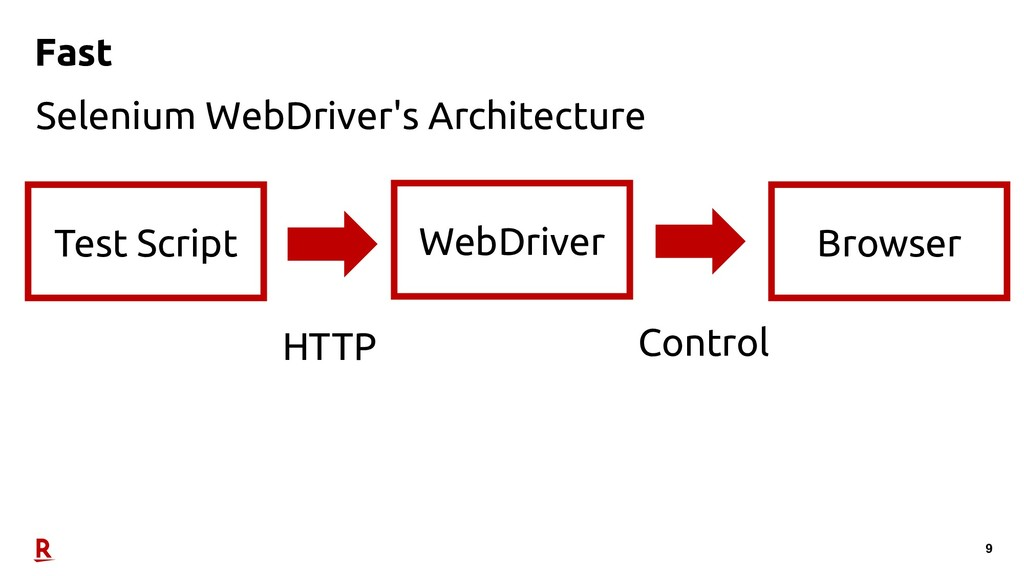 9 Fast Selenium WebDriver's Architecture Test S...