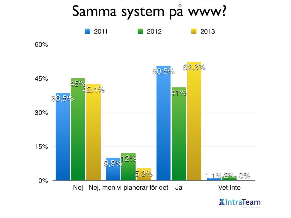 Samma system på www? 0% 15% 30% 45% 60% Nej Nej...