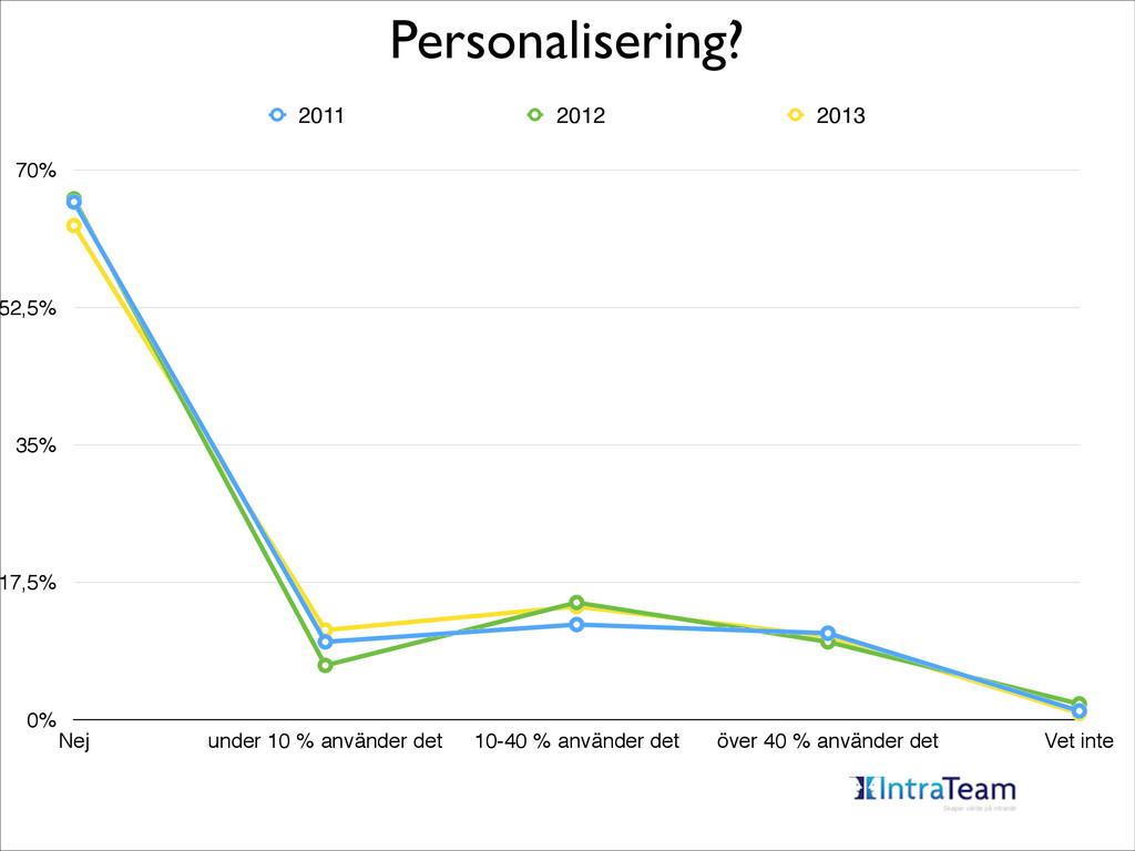 Personalisering? 0% 17,5% 35% 52,5% 70% Nej und...