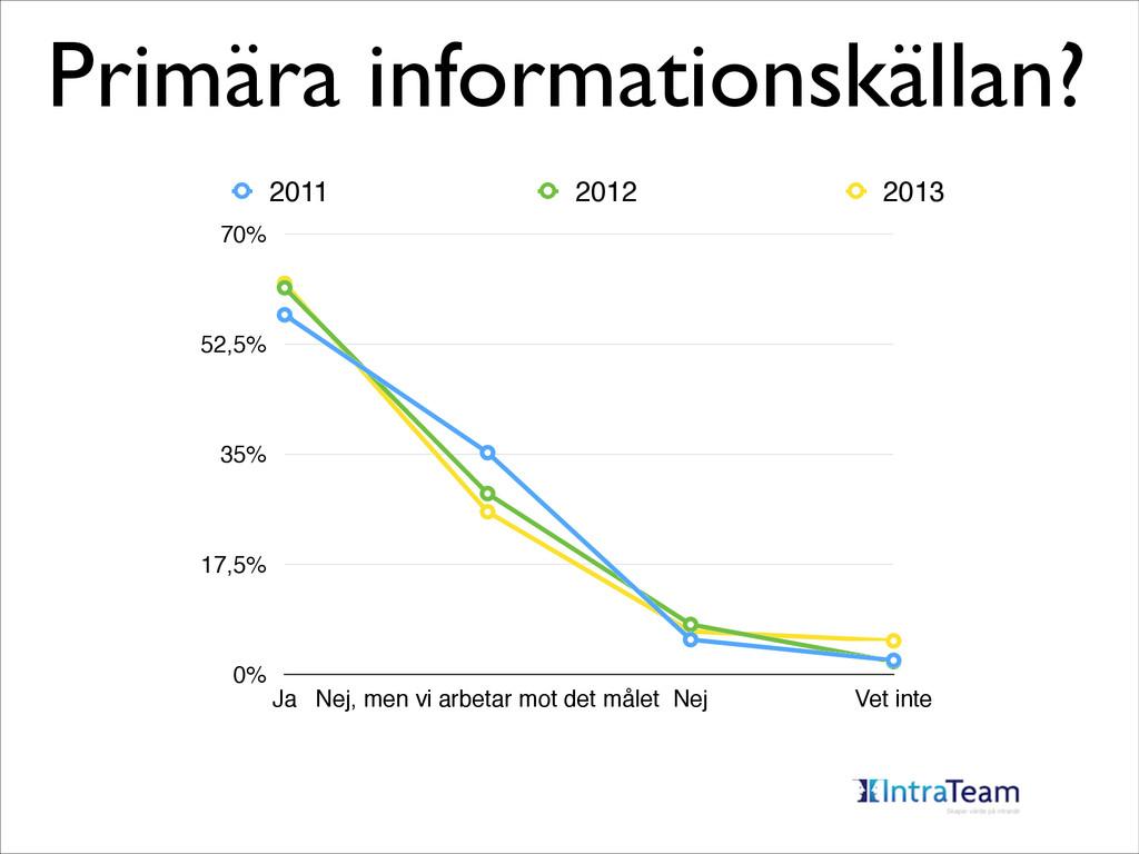 Primära informationskällan? 0% 17,5% 35% 52,5% ...