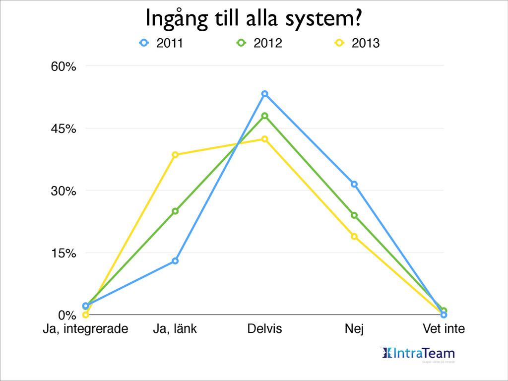 Ingång till alla system? 0% 15% 30% 45% 60% Ja,...