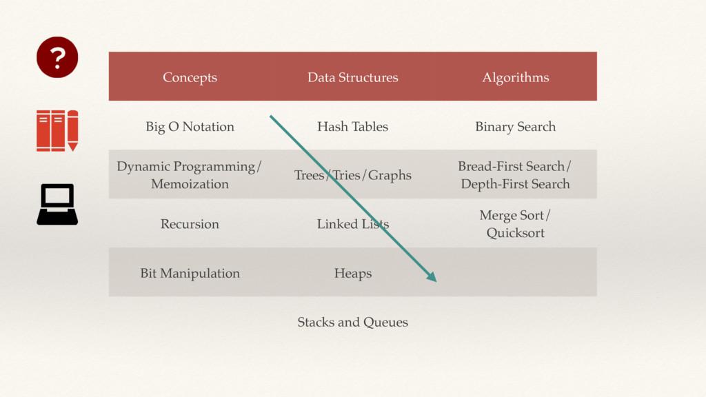Concepts Data Structures Algorithms Big O Notat...