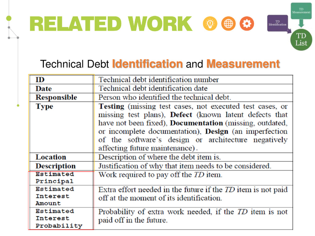 Technical Debt Identification and Measurement