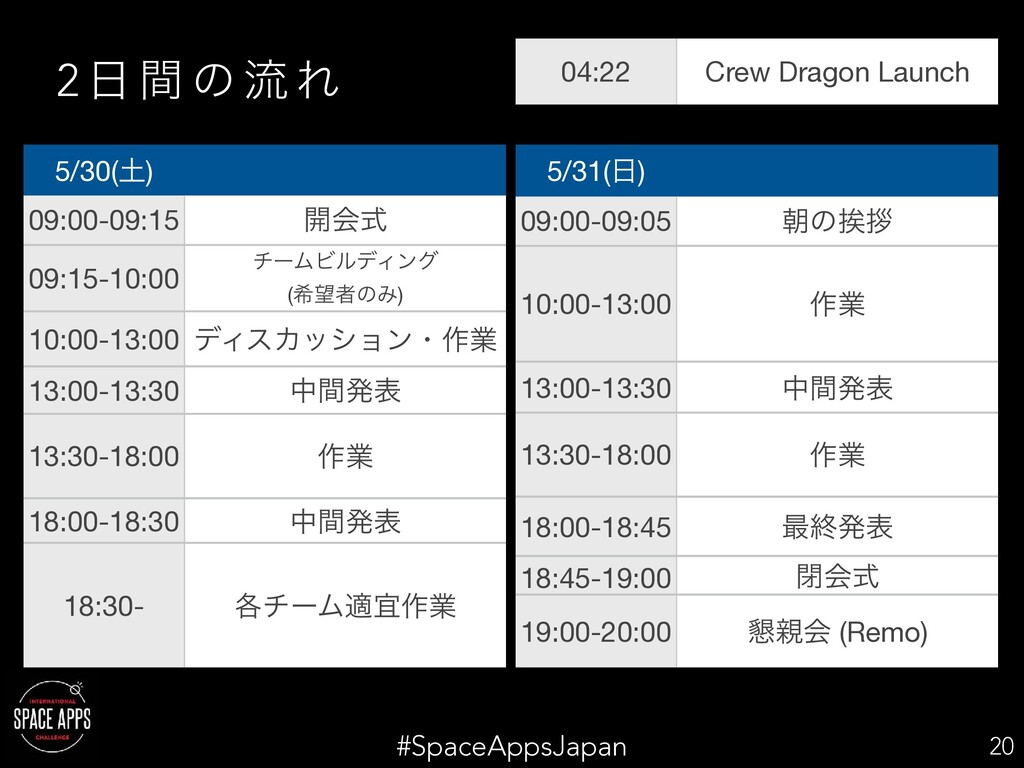 #SpaceAppsJapan 2  ؒ ͷ ྲྀ Ε 20 5/30() 09:00-09...