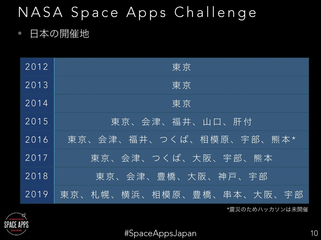 #SpaceAppsJapan • ຊͷ։࠵ 10 N A S A S p a c e A...