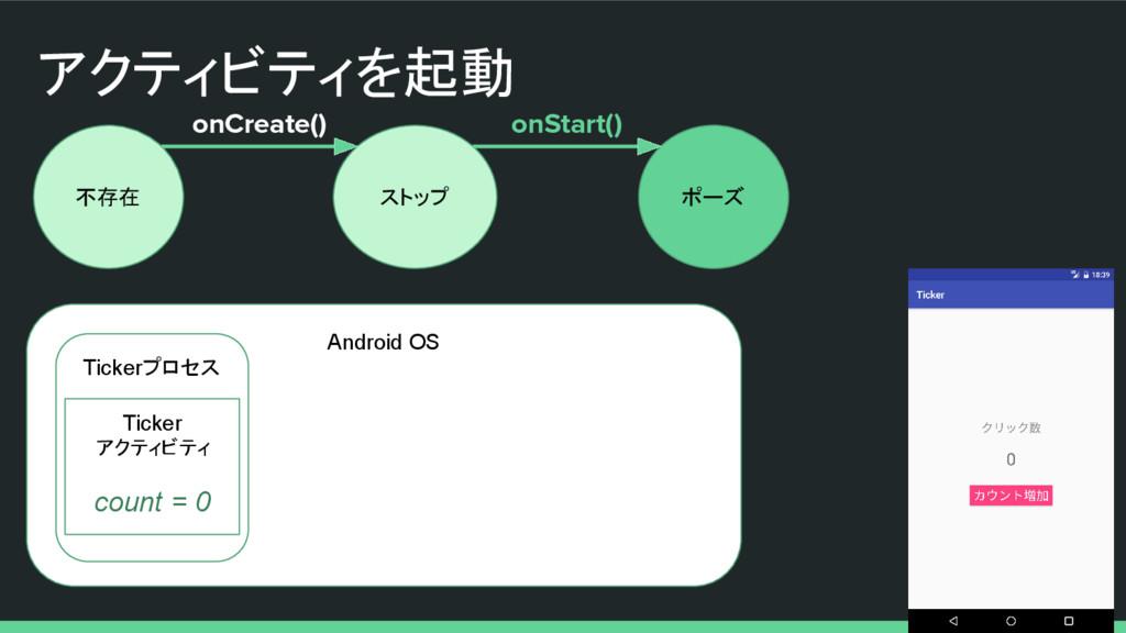 アクティビティを起動 不存在 ストップ ポーズ onCreate() onStart() An...
