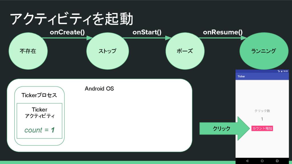 アクティビティを起動 不存在 ストップ ポーズ ランニング onCreate() onStar...